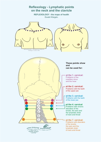 Reflexology - Lymphatic points on the neck